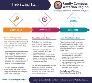 The road to Family Compass. Contact Shannon McIntyre for an alternative version - ShMcIntyre@regionofwaterloo.ca
