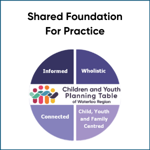 shared foundations for practice logo